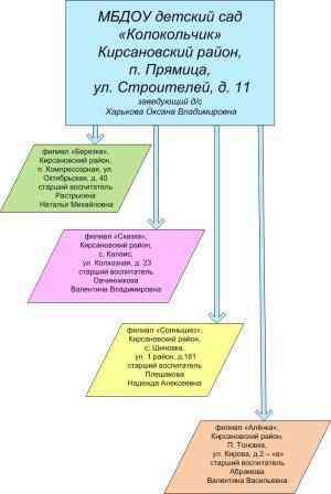 Структура ДОУ